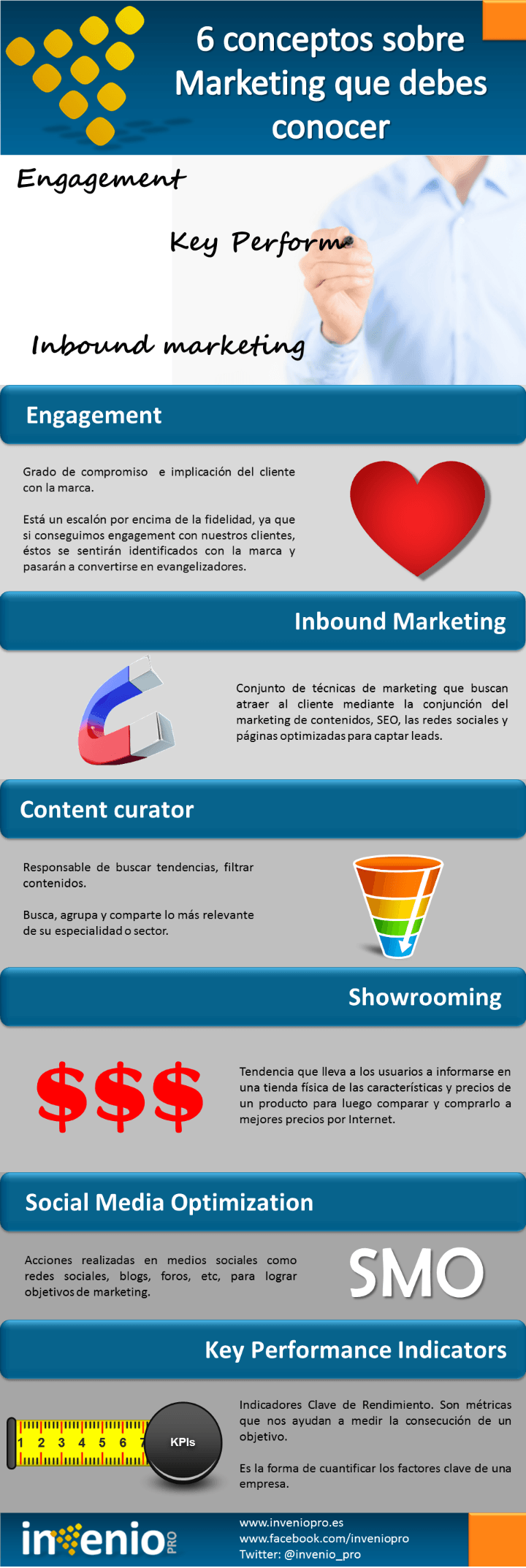 Infograía, conceptos sobre marketing